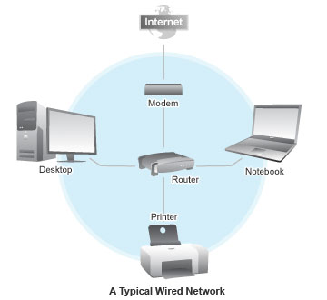 wired home network design home and landscaping design ssp technologies